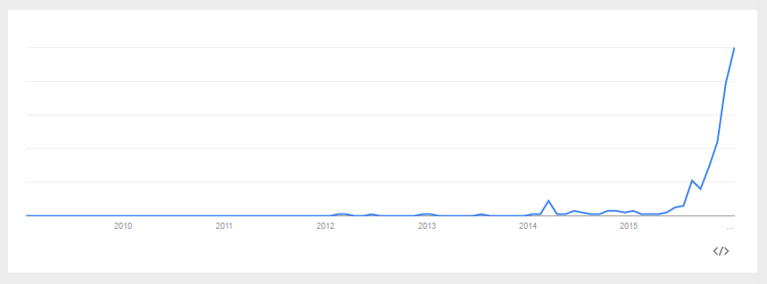 Google Trends - Web Search interest_ hoverboard - Worldwide, Jan 2009 - Jan 2016