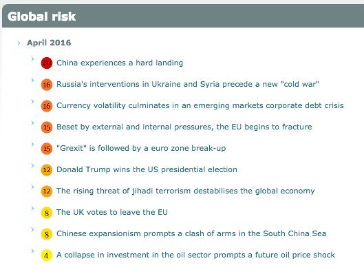 Economist Intelligence Unit's latest list of global risks